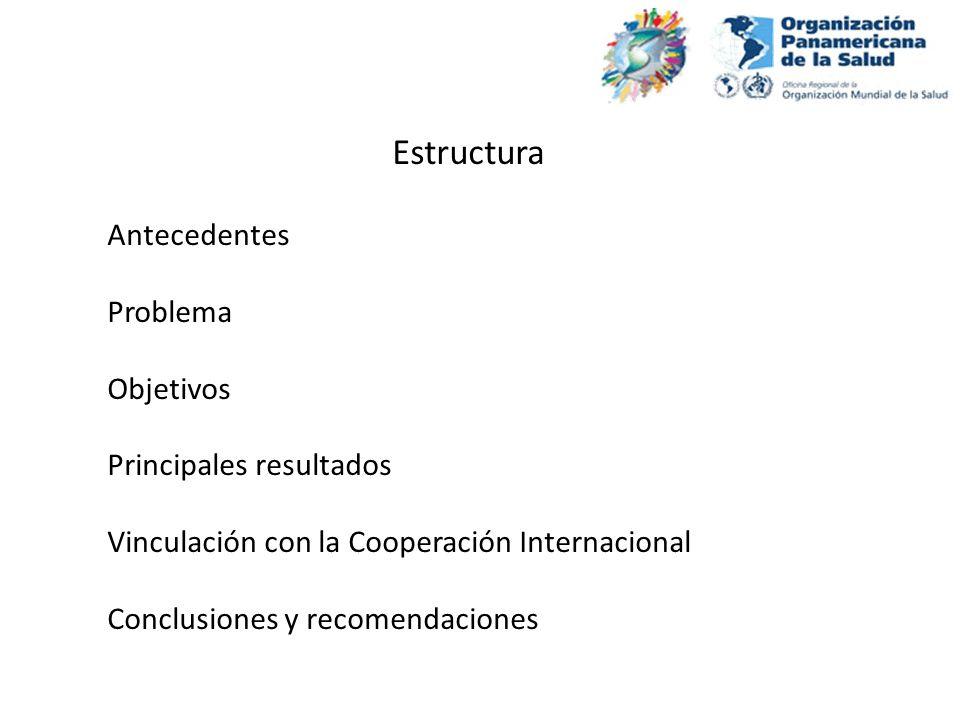Estructura Antecedentes Problema Objetivos Principales resultados