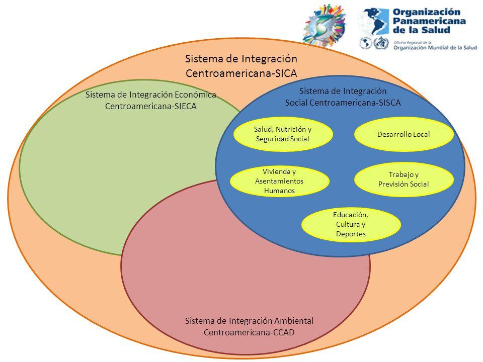 Sistema de Integración Centroamericana-SICA