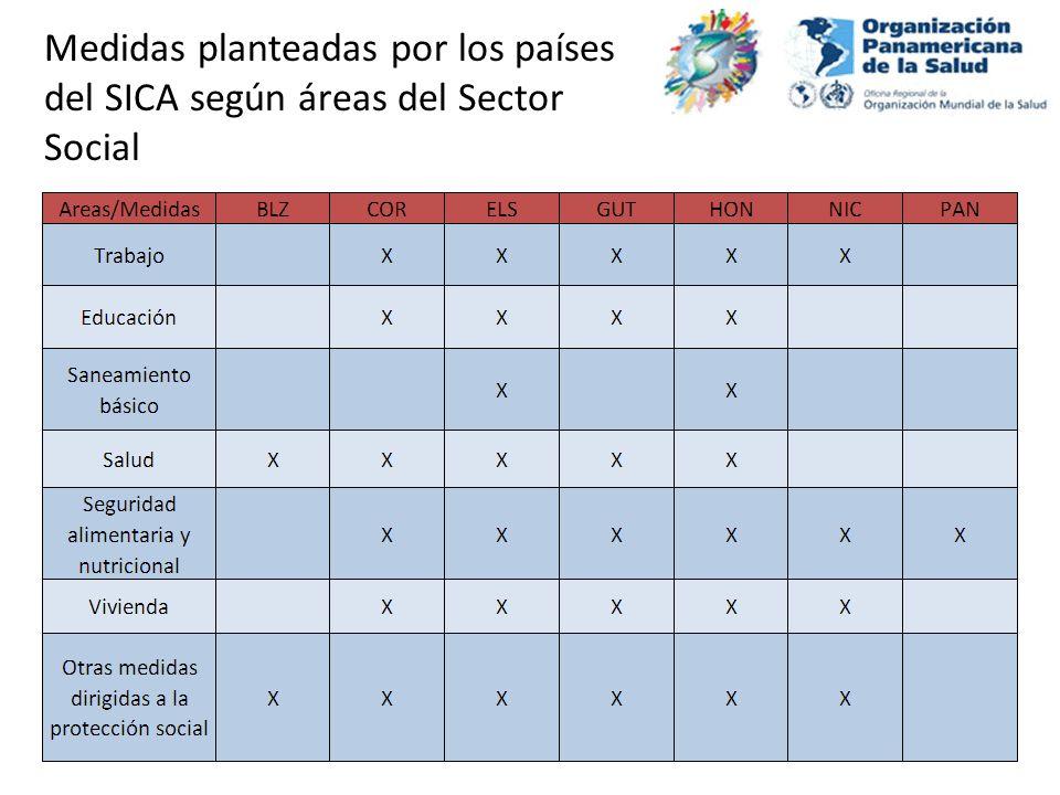 Medidas planteadas por los países del SICA según áreas del Sector Social