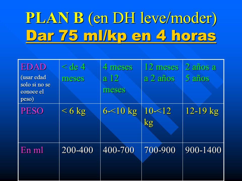 PLAN B (en DH leve/moder) Dar 75 ml/kp en 4 horas