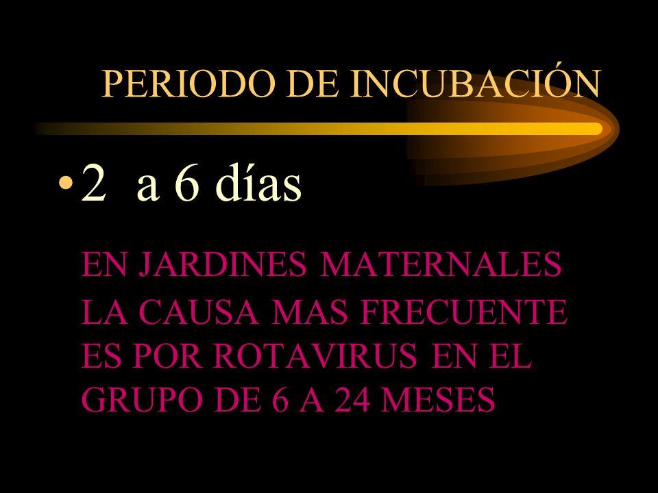 PERIODO DE INCUBACIÓN 2 a 6 días.
