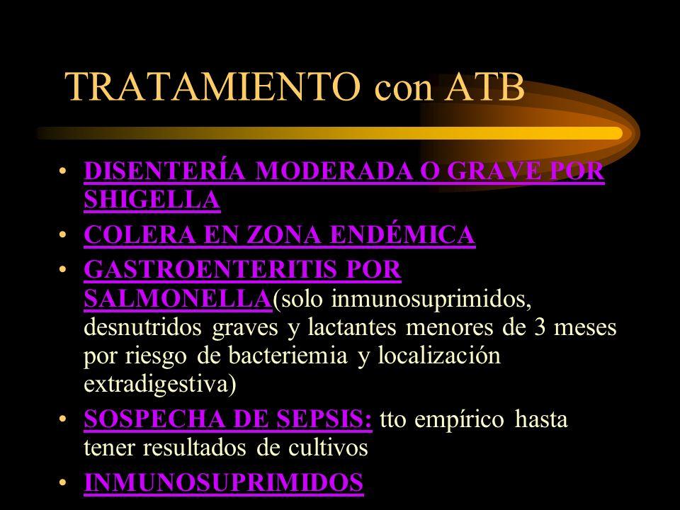 TRATAMIENTO con ATB DISENTERÍA MODERADA O GRAVE POR SHIGELLA