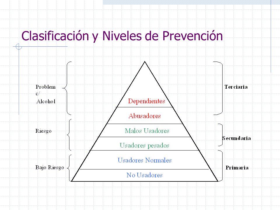 Clasificación y Niveles de Prevención