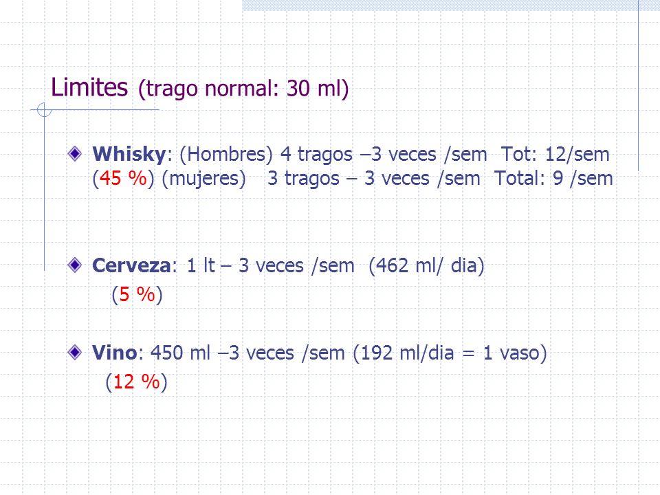 Limites (trago normal: 30 ml)