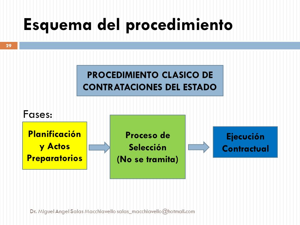 Esquema del procedimiento