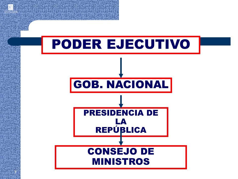 PODER EJECUTIVO GOB. NACIONAL CONSEJO DE MINISTROS PRESIDENCIA DE LA