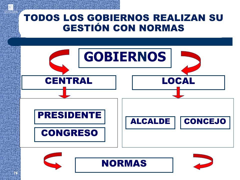 TODOS LOS GOBIERNOS REALIZAN SU GESTIÓN CON NORMAS