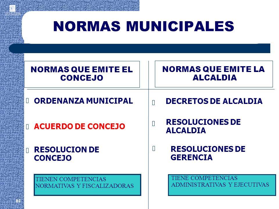 NORMAS MUNICIPALES NORMAS QUE EMITE EL NORMAS QUE EMITE LA CONCEJO