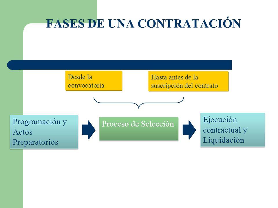 FASES DE UNA CONTRATACIÓN