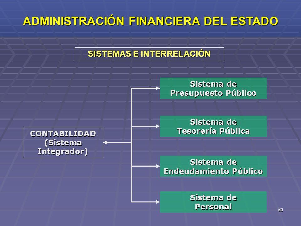 ADMINISTRACIÓN FINANCIERA DEL ESTADO SISTEMAS E INTERRELACIÓN