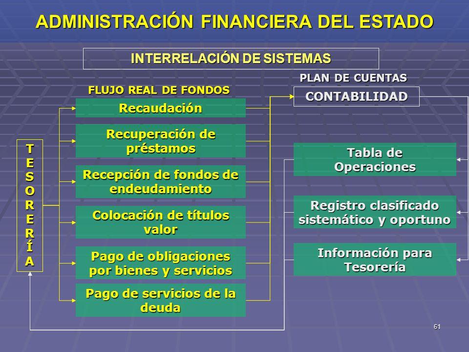 ADMINISTRACIÓN FINANCIERA DEL ESTADO INTERRELACIÓN DE SISTEMAS