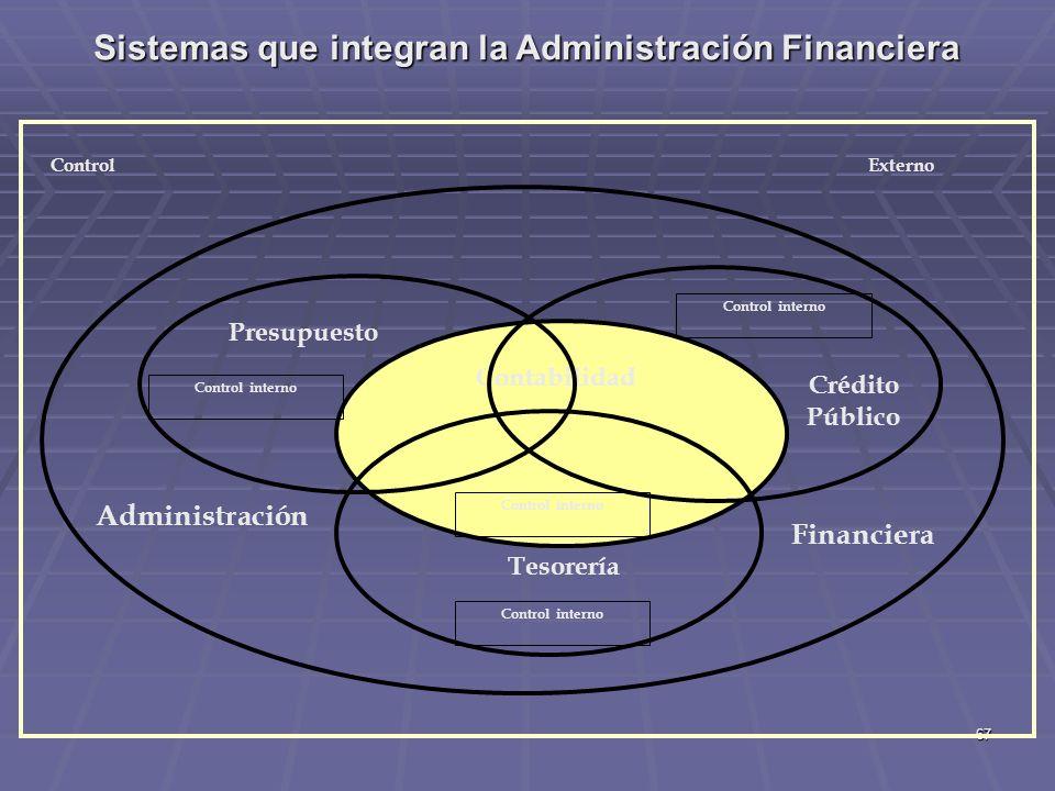 Sistemas que integran la Administración Financiera