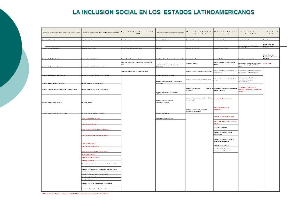 LA INCLUSION SOCIAL EN LOS ESTADOS LATINOAMERICANOS