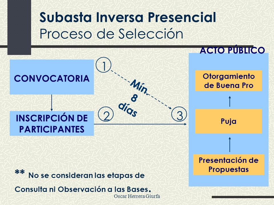 Subasta Inversa Presencial Proceso de Selección