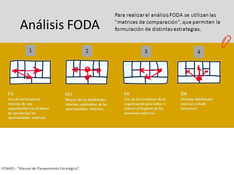 2020Para realizar el análisis FODA se utilizan las matrices de comparación , que permiten la formulación de distintas estrategias.