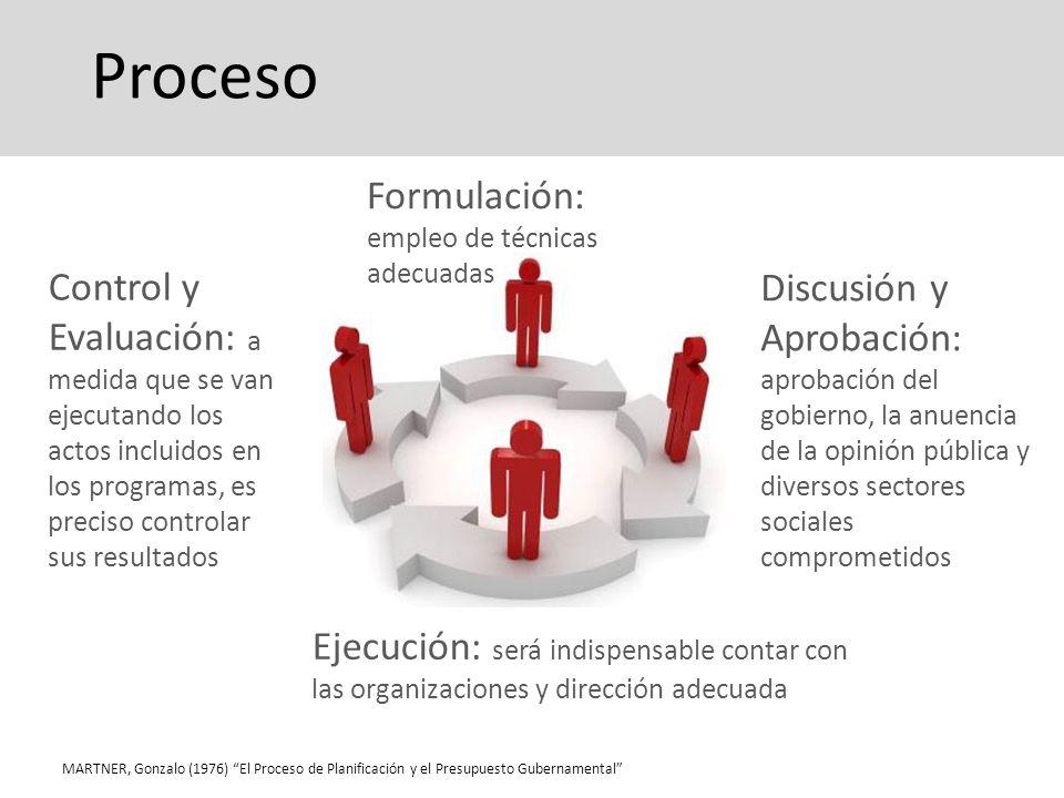 ProcesoFormulación: empleo de técnicas. adecuadas.