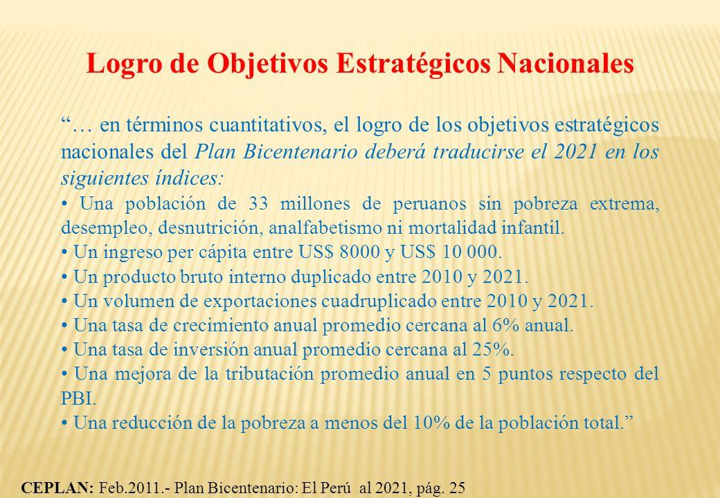Logro de Objetivos Estratégicos Nacionales