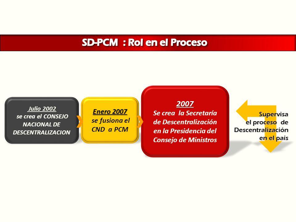 SD-PCM : Rol en el Proceso