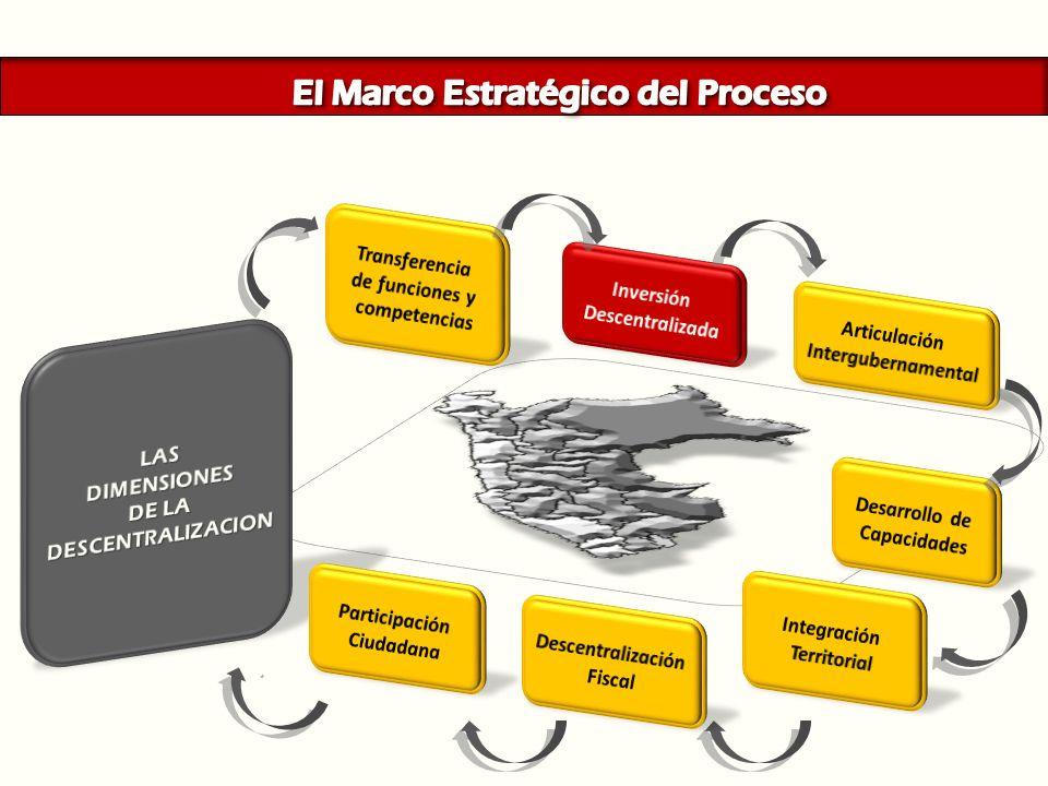 El Marco Estratégico del Proceso