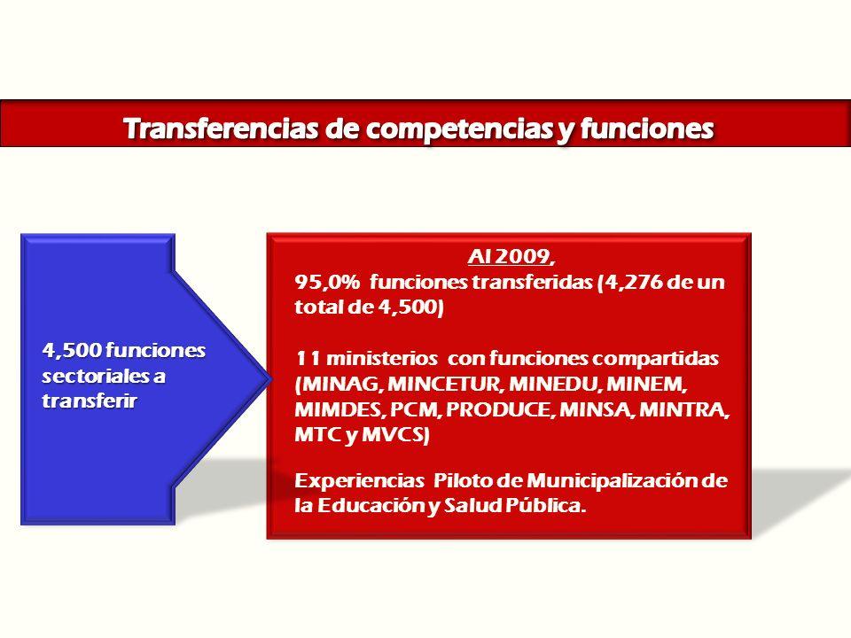 Planes Anuales de Transferencias