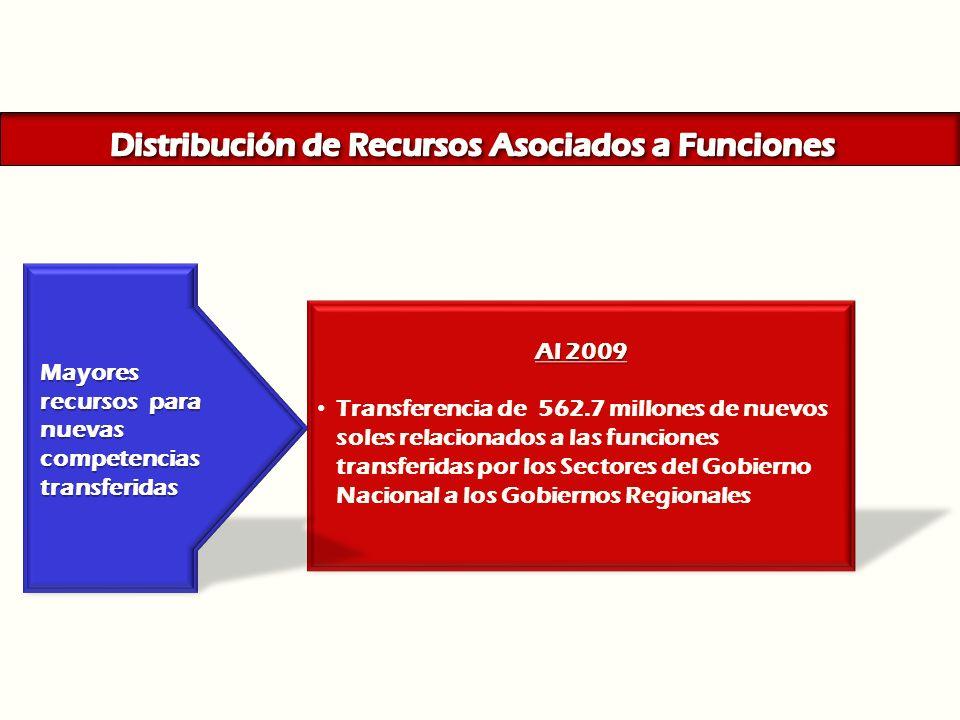 Distribución de Recursos Asociados a Funciones