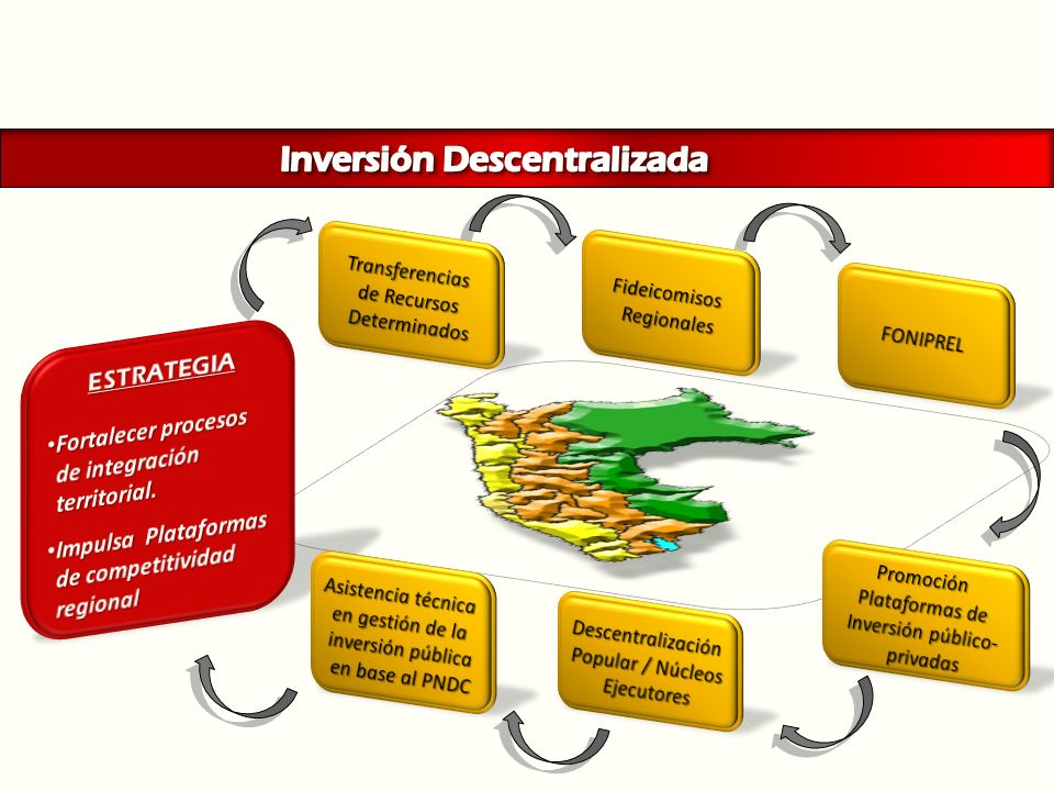 Inversión Descentralizada