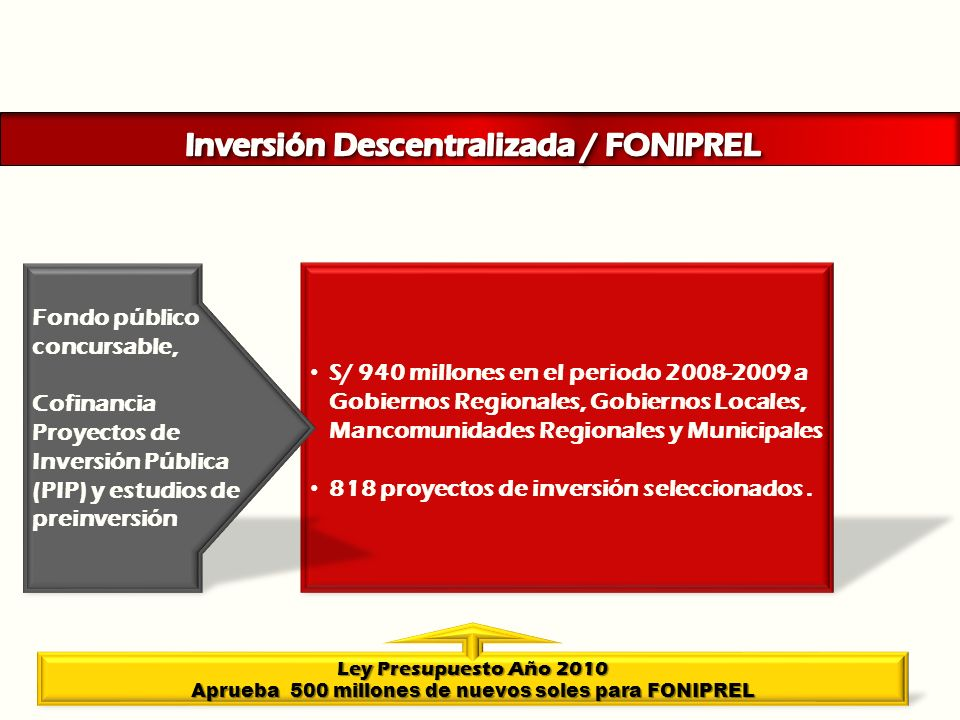 Inversión Descentralizada / FONIPREL