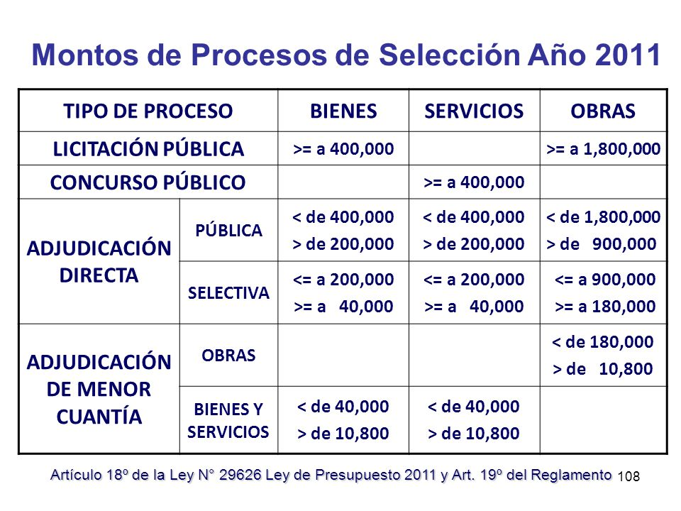 Montos de Procesos de Selección Año 2011