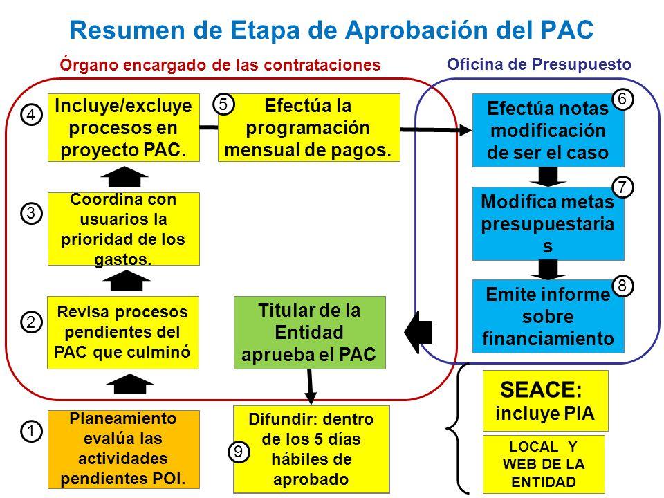 Resumen de Etapa de Aprobación del PAC