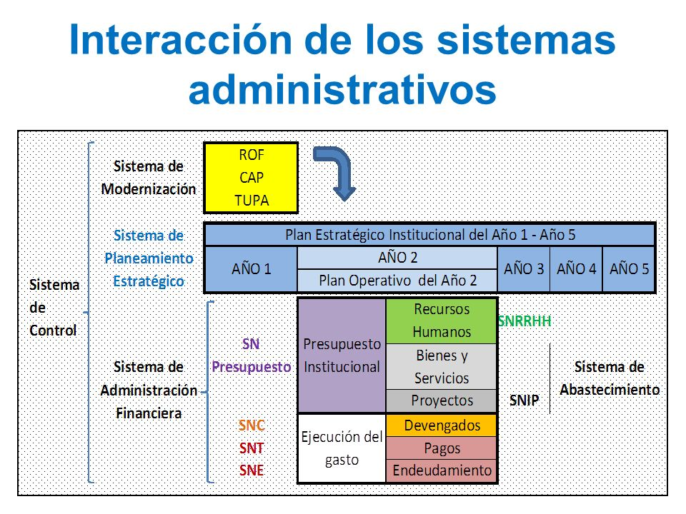 Interacción de los sistemas administrativos