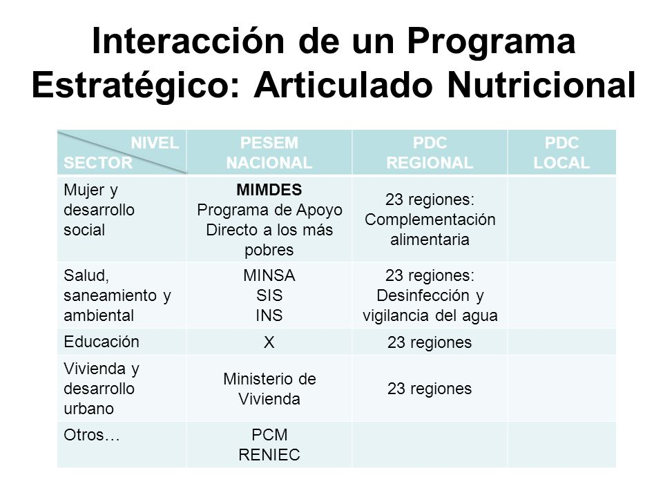 Interacción de un Programa Estratégico: Articulado Nutricional
