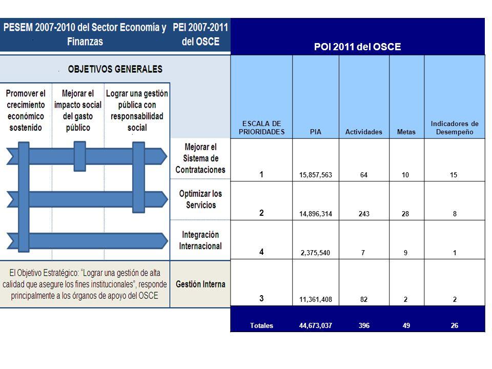POI 2011 del OSCE 1 2 4 3 ESCALA DE PRIORIDADES PIA Actividades Metas