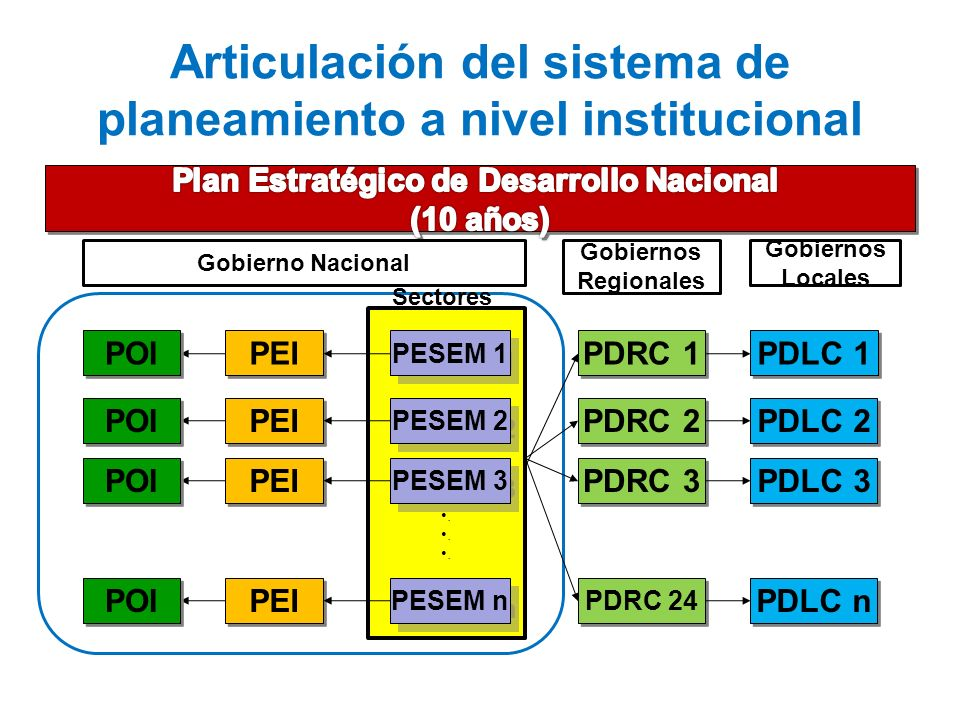 Articulación del sistema de planeamiento a nivel institucional