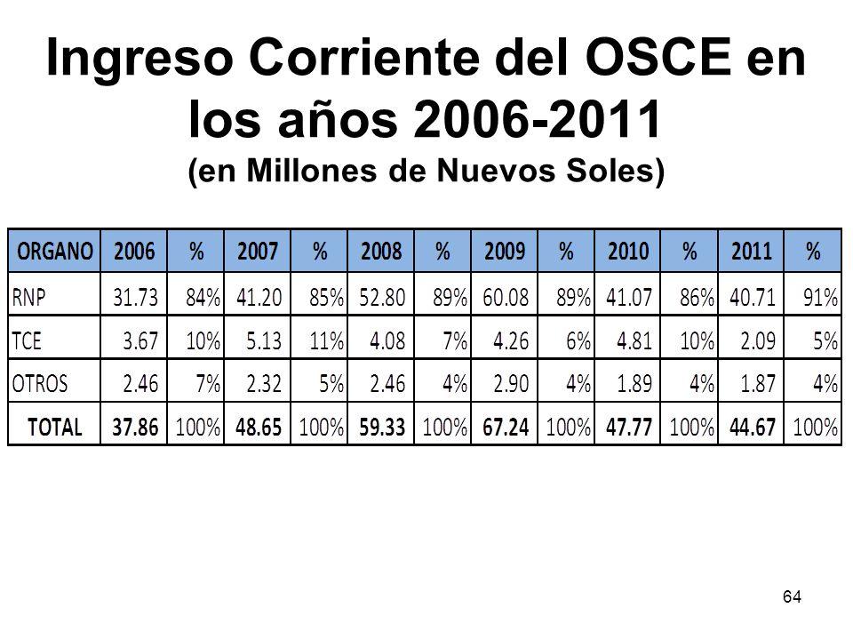 Ingreso Corriente del OSCE en los años 2006-2011 (en Millones de Nuevos Soles)