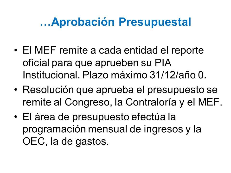 …Aprobación Presupuestal
