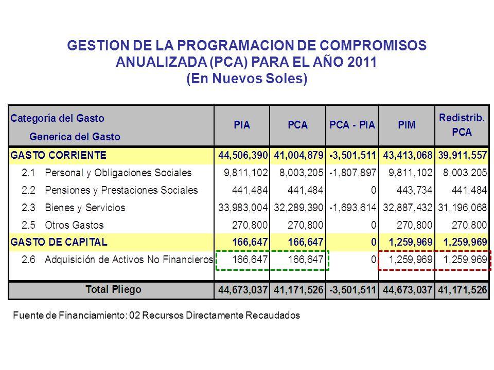 GESTION DE LA PROGRAMACION DE COMPROMISOS ANUALIZADA (PCA) PARA EL AÑO 2011
