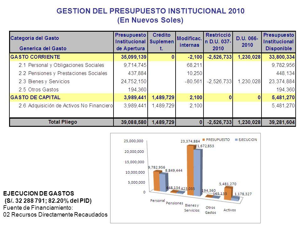 GESTION DEL PRESUPUESTO INSTITUCIONAL 2010