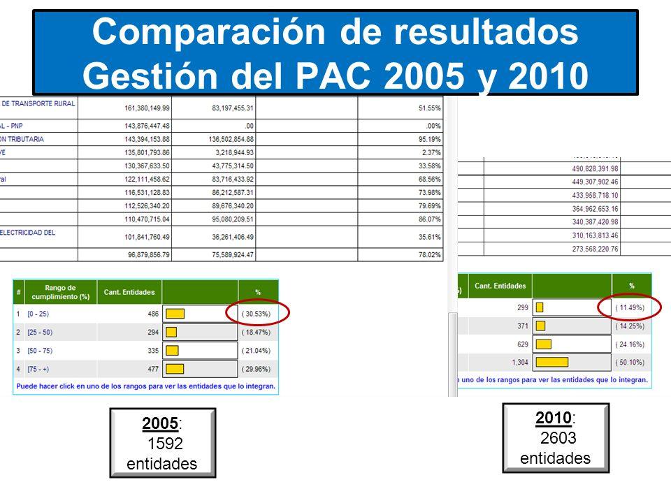 Comparación de resultados Gestión del PAC 2005 y 2010