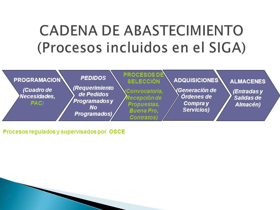 CADENA DE ABASTECIMIENTO (Procesos incluidos en el SIGA)