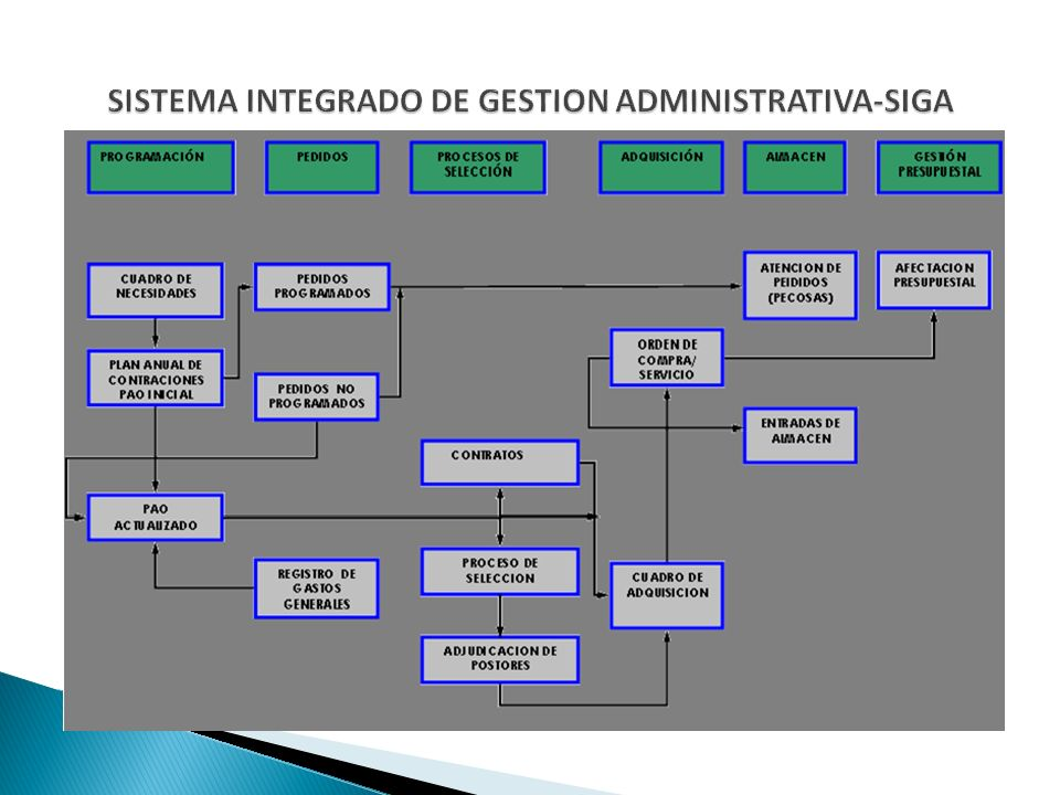SISTEMA INTEGRADO DE GESTION ADMINISTRATIVA-SIGA