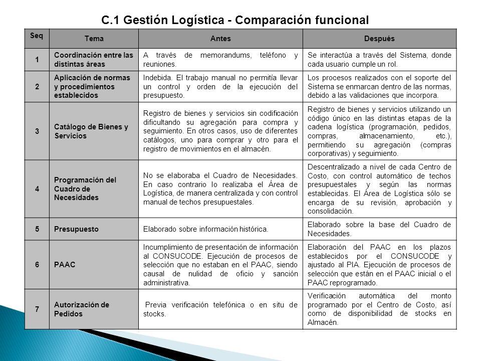 C.1 Gestión Logística - Comparación funcional