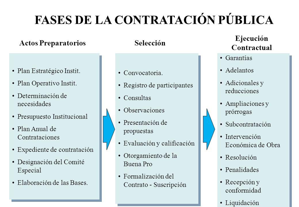 FASES DE LA CONTRATACIÓN PÚBLICA Ejecución Contractual