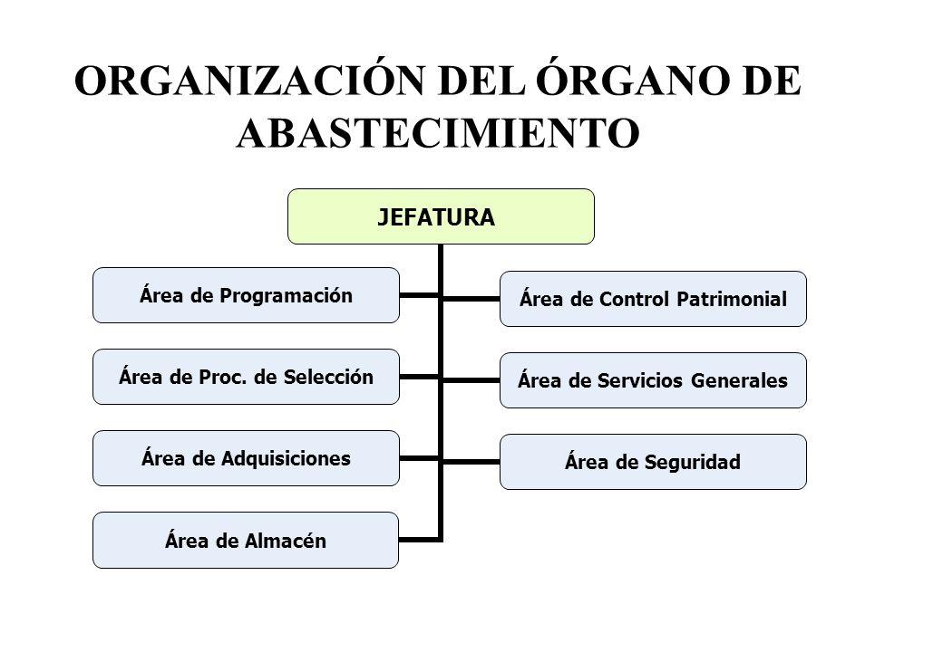 ORGANIZACIÓN DEL ÓRGANO DE ABASTECIMIENTO