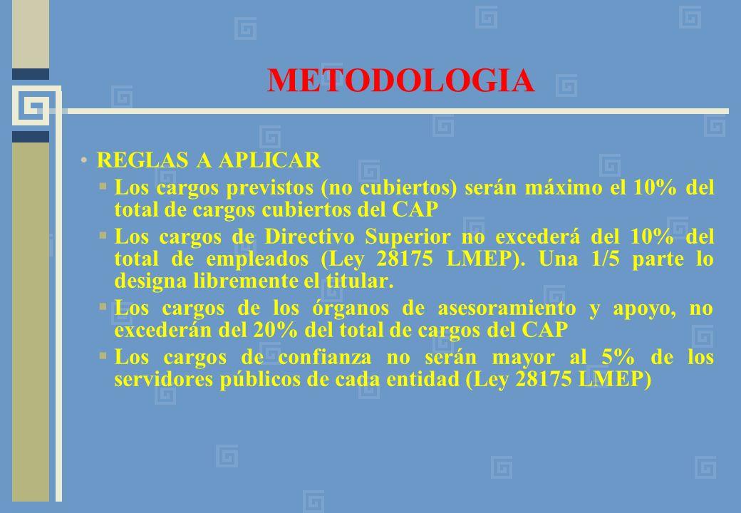 METODOLOGIA REGLAS A APLICAR