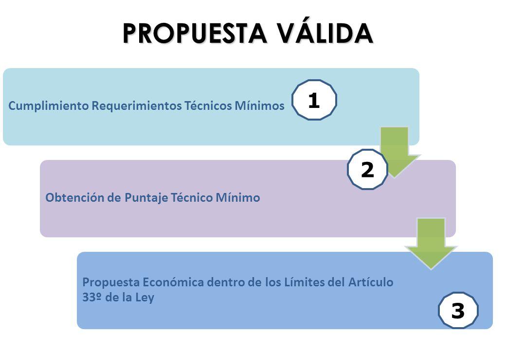 PROPUESTA VÁLIDA 1 2 3 Cumplimiento Requerimientos Técnicos Mínimos