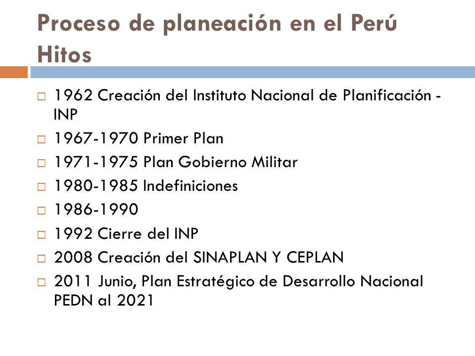 Proceso de planeación en el Perú Hitos