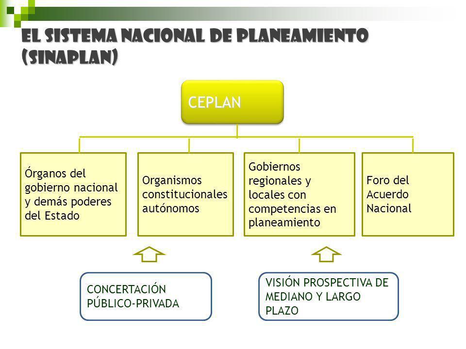 El Sistema Nacional de Planeamiento (SINAPLAN)