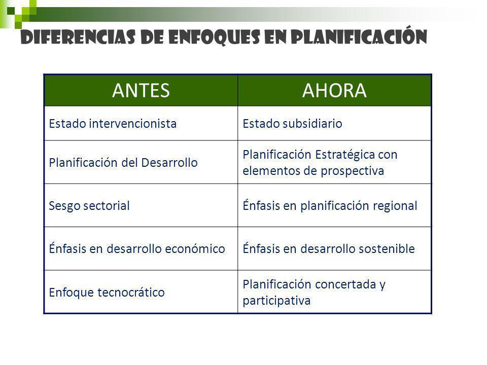 ANTES AHORA Diferencias de enfoques en Planificación