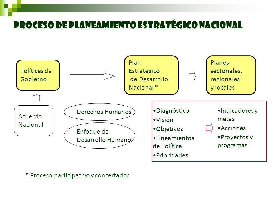 PROCESO DE PLANEAMIENTO ESTRATÉGICO NACIONAL