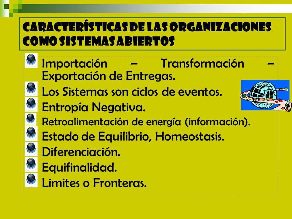 Importación – Transformación – Exportación de Entregas.
